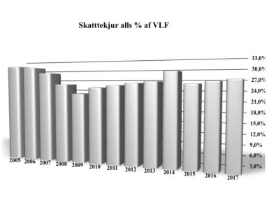 Skattar 2005 til 2017.003